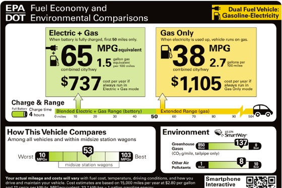 EPA Rolls Out Used Car MPG Window Stickers featured image large thumb0