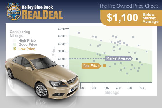 RealDeal from Kelley Blue Book Takes the Guesswork out of Used Car Prices featured image large thumb0