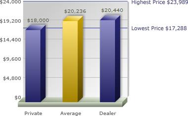 Autotrader's Car Values page