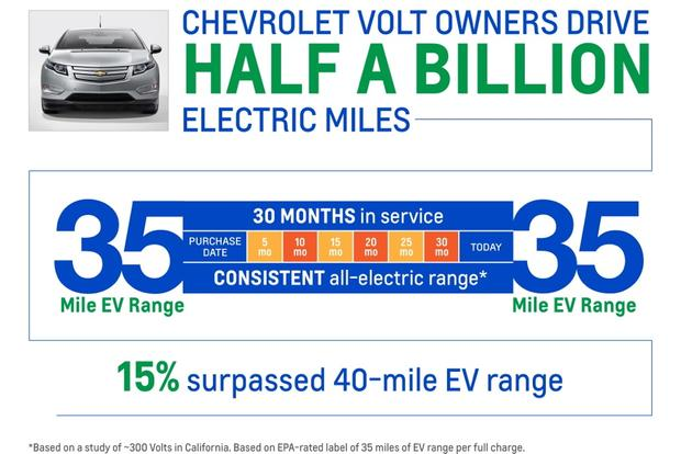 Chevrolet Volt Owners Hit 500 Million Total Electric Miles featured image large thumb0
