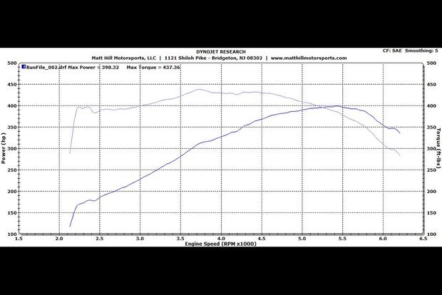 I Took My Dodge Viper to the Dyno to See How Much Horsepower