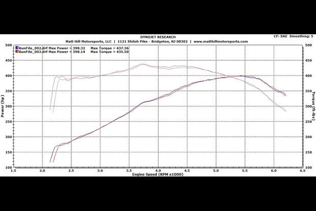 I Took My Dodge Viper to the Dyno to See How Much Horsepower It Makes featured image large thumb2